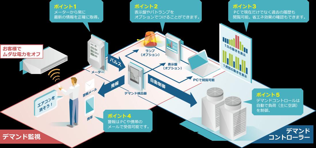 デマンド監視装置・デマンドコントローラーのシステム構成例