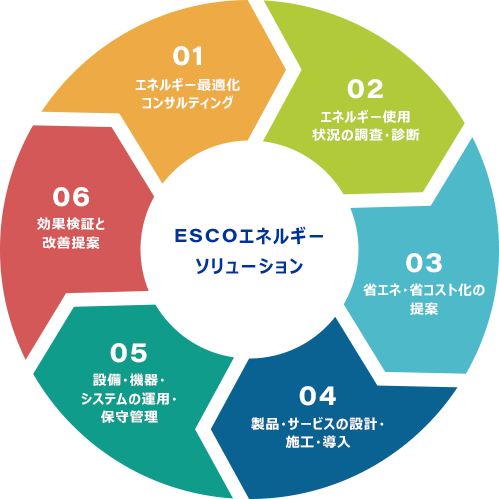 ESCOエネルギーソリューションのフロー図