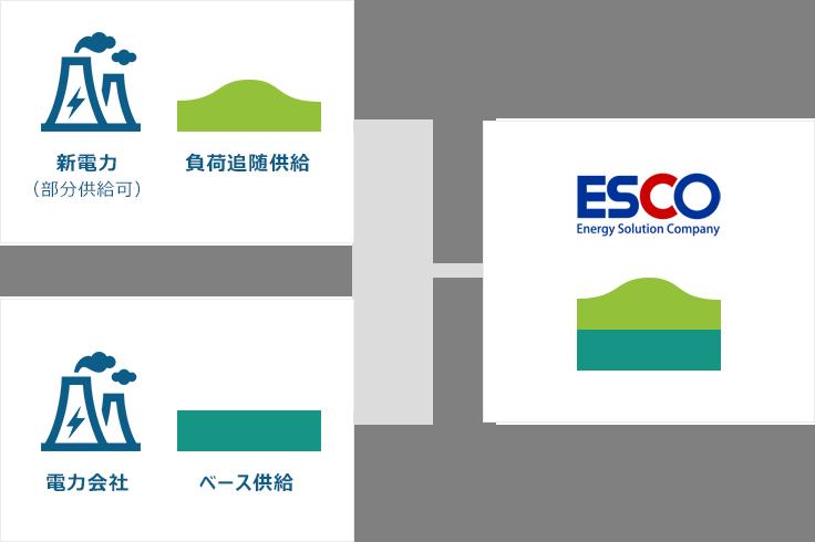 省エネ・コスト削減のエスコ(ESCO)