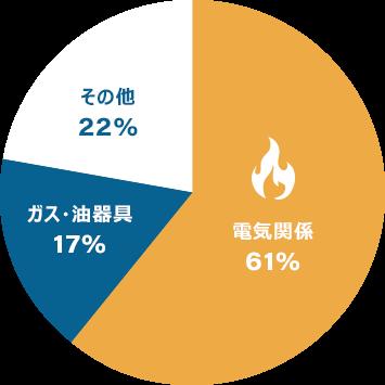 阪神・淡路大震災(平成7年1月)の出火原因グラフ