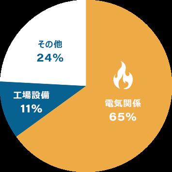 東日本大震災(平成23年3月)の出火原因グラフ