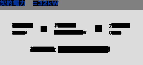 契約電力 =32kWの場合の月間基本料金33,489円/月