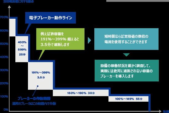 電子ブレーカーの動作特性のグラフ