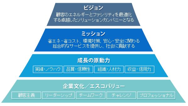 company_piramid