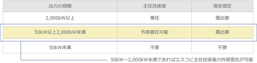 maintenance_table01